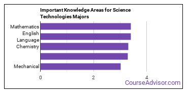 Important Knowledge Areas for Science Technologies Majors