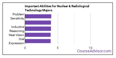 Important Abilities for nuclear tech Majors