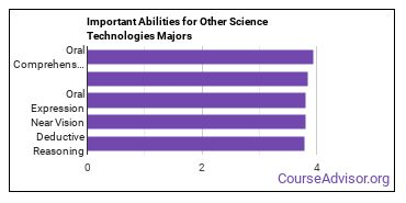 Important Abilities for other science tech Majors