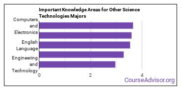 Important Knowledge Areas for Other Science Technologies Majors