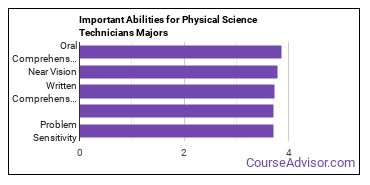 Important Abilities for physical science tech Majors