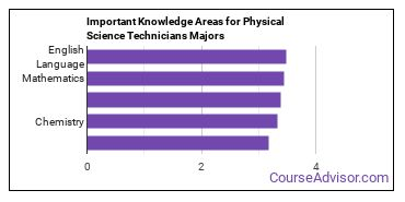Important Knowledge Areas for Physical Science Technicians Majors