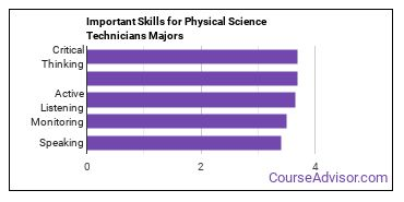 Important Skills for Physical Science Technicians Majors