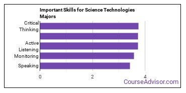 Important Skills for Science Technologies Majors