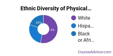 Physical Science Technicians Majors in AR Ethnic Diversity Statistics