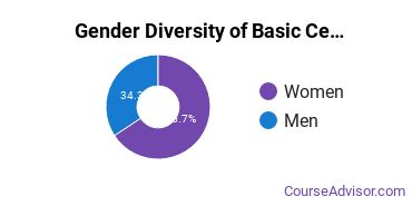 Gender Diversity of Basic Certificates in Physical Science Tech