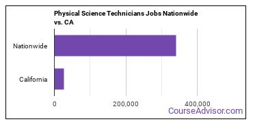 Physical Science Technicians Jobs Nationwide vs. CA
