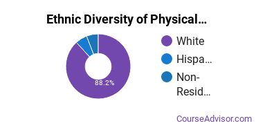 Physical Science Technicians Majors in IN Ethnic Diversity Statistics