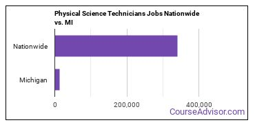 Physical Science Technicians Jobs Nationwide vs. MI
