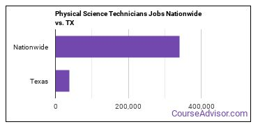 Physical Science Technicians Jobs Nationwide vs. TX