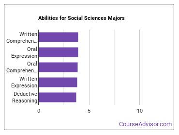 Important Abilities for social sciences Majors