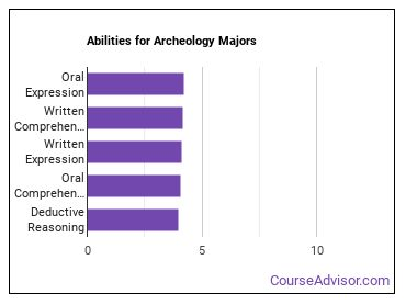 Important Abilities for archeology Majors
