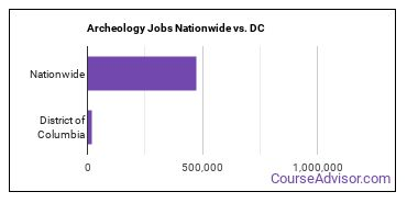 Archeology Jobs Nationwide vs. DC