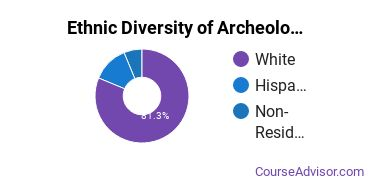 Archeology Majors in IN Ethnic Diversity Statistics