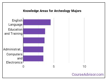 Important Knowledge Areas for Archeology Majors