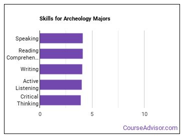 Important Skills for Archeology Majors