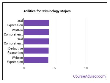 Important Abilities for criminology Majors