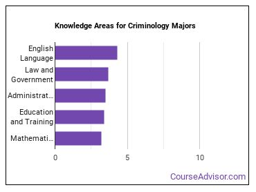 Important Knowledge Areas for Criminology Majors