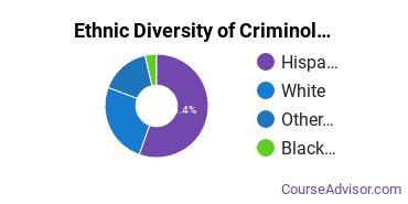 Criminology Majors in NM Ethnic Diversity Statistics