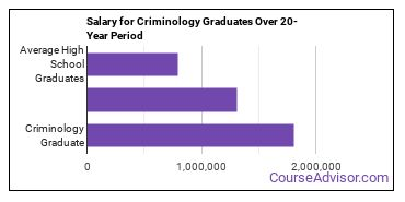 criminology salary compared to typical high school and college graduates over a 20 year period