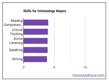 Important Skills for Criminology Majors