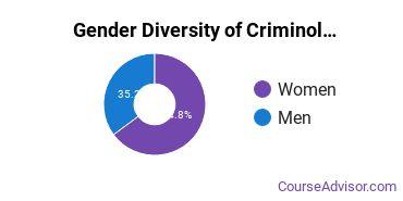 Criminology Majors in WI Gender Diversity Statistics