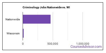 Criminology Jobs Nationwide vs. WI