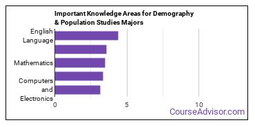 Important Knowledge Areas for Demography & Population Studies Majors