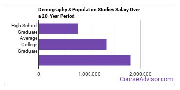 demography and population studies salary compared to typical high school and college graduates over a 20 year period
