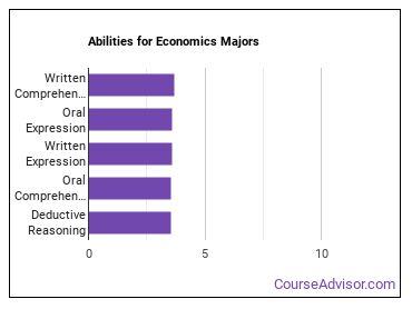 Important Abilities for economics Majors