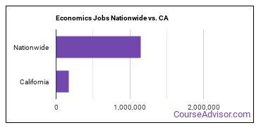 Economics Jobs Nationwide vs. CA
