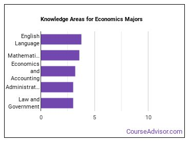 Important Knowledge Areas for Economics Majors