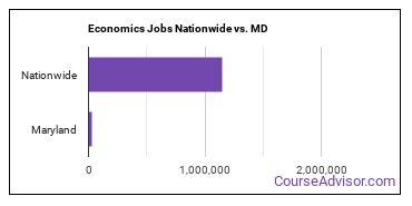 Economics Jobs Nationwide vs. MD