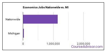 Economics Jobs Nationwide vs. MI