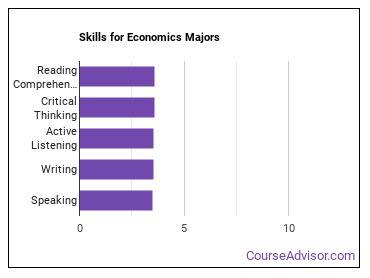 Important Skills for Economics Majors