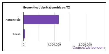 Economics Jobs Nationwide vs. TX