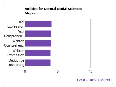Important Abilities for social sciences Majors