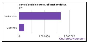General Social Sciences Jobs Nationwide vs. CA
