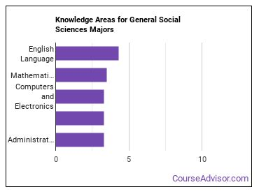 Important Knowledge Areas for General Social Sciences Majors