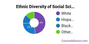 General Social Sciences Majors in NV Ethnic Diversity Statistics