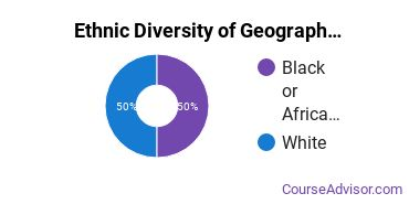 Geography & Cartography Majors in AK Ethnic Diversity Statistics