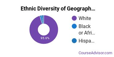 Geography & Cartography Majors in AR Ethnic Diversity Statistics