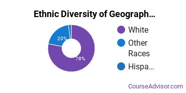 Geography & Cartography Majors in MT Ethnic Diversity Statistics
