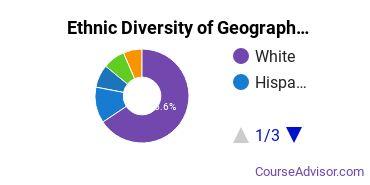 Geography & Cartography Majors in NY Ethnic Diversity Statistics