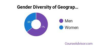 Geography & Cartography Majors in NY Gender Diversity Statistics