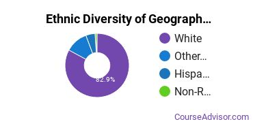 Geography & Cartography Majors in UT Ethnic Diversity Statistics