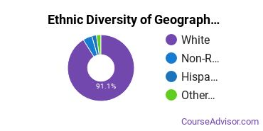 Geography & Cartography Majors in WY Ethnic Diversity Statistics