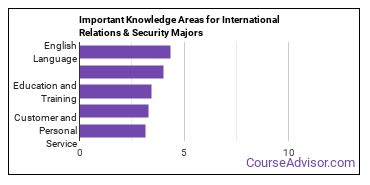Important Knowledge Areas for International Relations & Security Majors