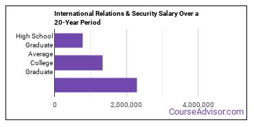international relations and national security salary compared to typical high school and college graduates over a 20 year period