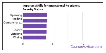 Important Skills for International Relations & Security Majors